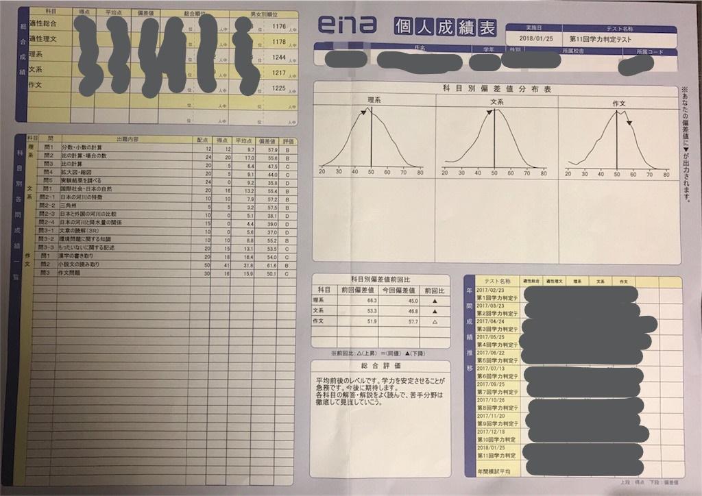 ena エナ 成績表