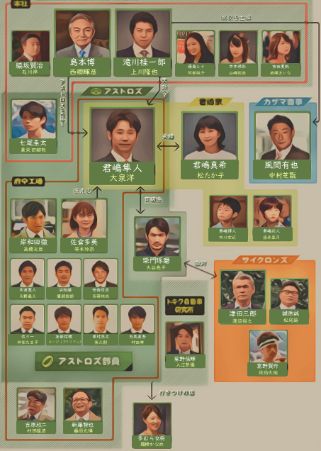 ノーサイド・ゲーム キャスト 大泉洋