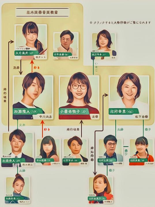 ドラマ G線上のあなたと私 あらすじネタバレ 相関図 波瑠 中川