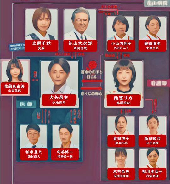 ドラマ リカ 原作