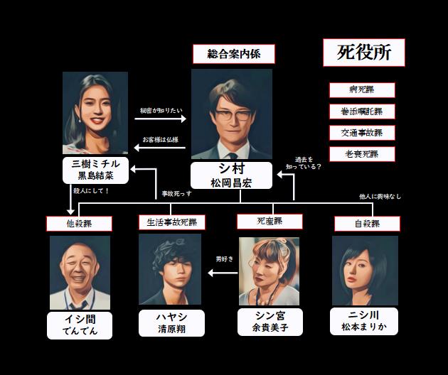 ドラマ 死役所 あらすじネタバレ 相関図 松岡昌宏 黒島結菜 松本