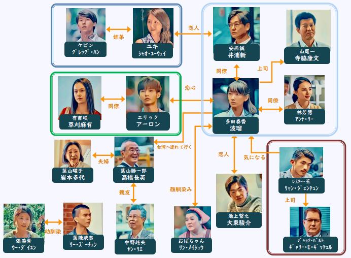 路 台湾エクスプレス  相関図
