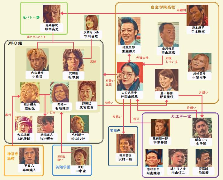 ドラマ ごくせん 2002特別編 相関図