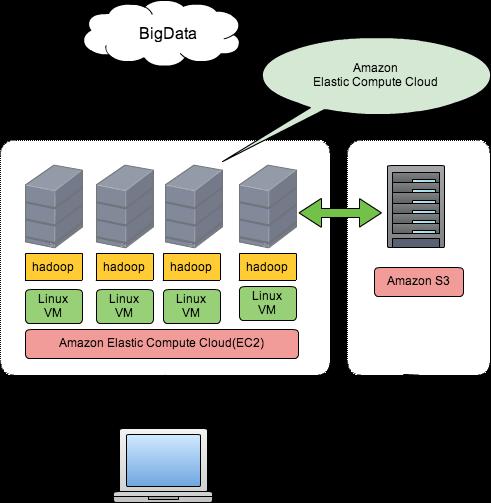 AWSを使ったHadoop分散処理環境...