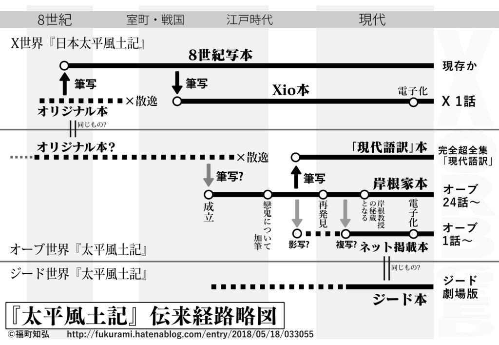 f:id:tfukumachi:20180519020713p:plain