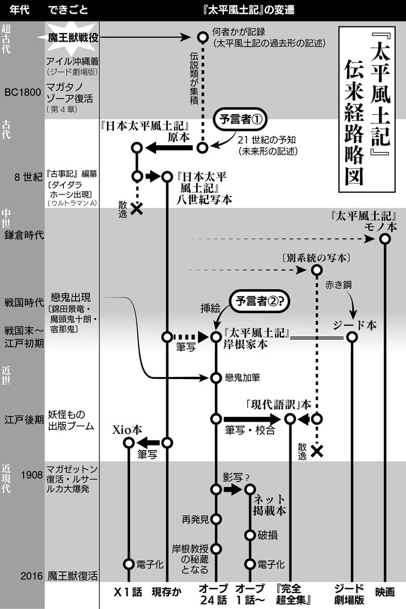 f:id:tfukumachi:20201010095729p:plain