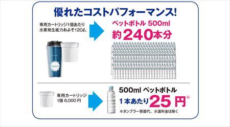 ドリップ式水素水タンブラーSwishは堂々の1位!水素水比較ランキング