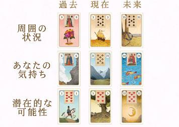 鏡リュウジさんの「秘密のルノルマン・オラクル」の感想:kagamiryujiuranai.hatenablog.com