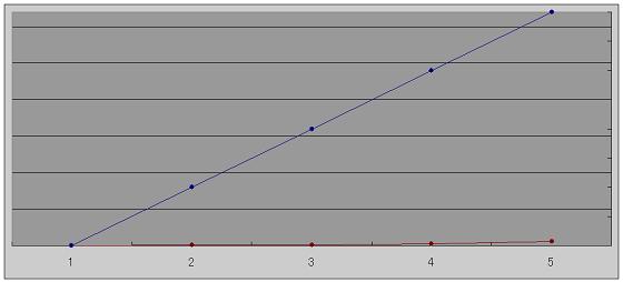 初期の努力と成果の関係を表すグラフ