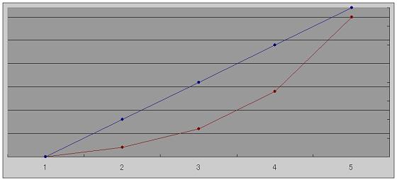 閾値を超えたあとの努力と成果の関係を表すグラフ