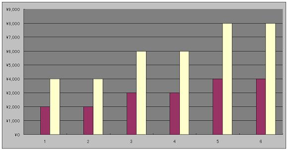 グンゼの株主優待(金額と株数・保有年数の関係)