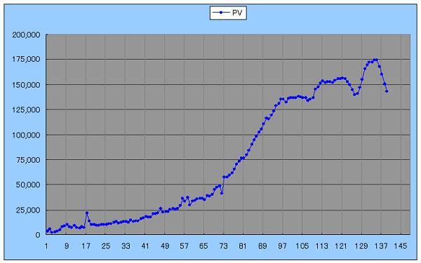 ブログのPVの推移を表すグラフ