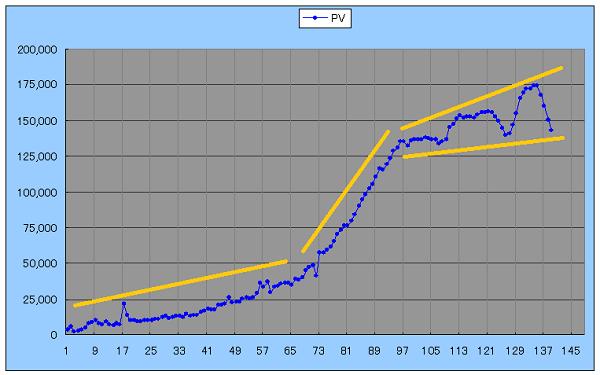 ブログのPVの推移を表すグラフの傾向を図示したもの