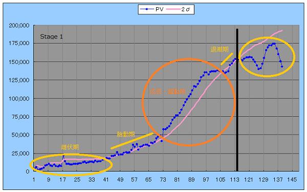 ブログのPVの上昇サイクルを表すグラフ
