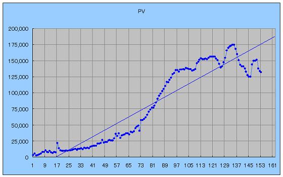 微分とはわかりやすく直線近似すること…を表すグラフ