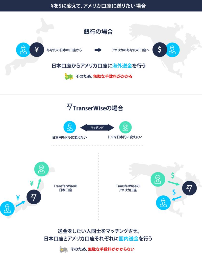 TransferWiseと他海外送金サービスの違いの図 他サービスは海外送金を行っており、TransferWiseは国内送金を各国で行っている。そのため無駄な手数料がかかりません。