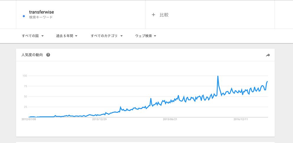 全世界5年間のTransferwiseの人気の動向 Googleトレンドの画像