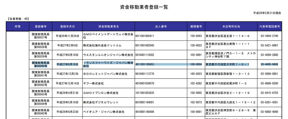 日本資金移動業者一覧のウェブサイト画像 Transferwiseが免許を取得していることを説明する画像