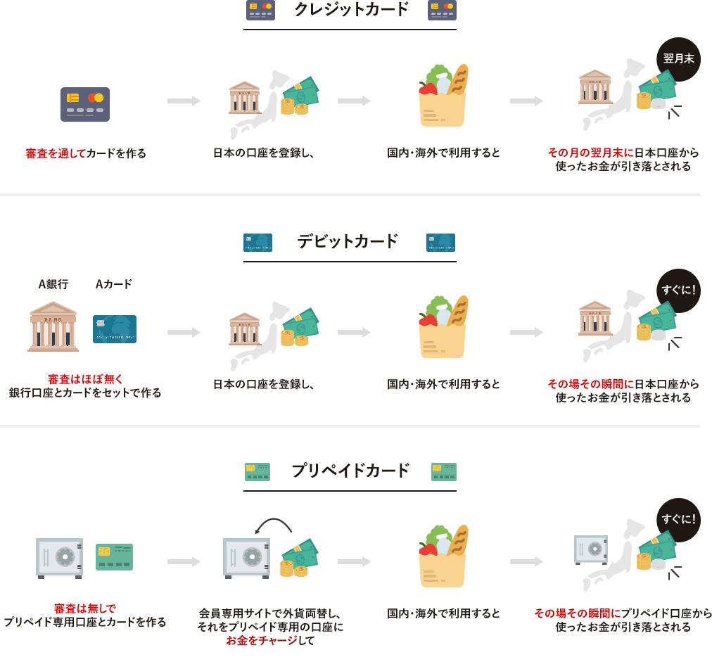 クレジット・デビット・プリペイドカードの違いを表した図