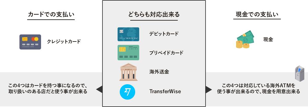 留学用のお金は2017年現在現金かカードの2種類だけなんです!デビットカード・デビットカード・銀行送金・TransferWiseはどちらも対応する事ができます。
