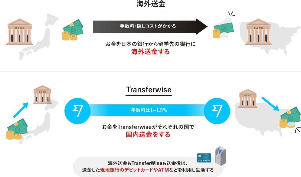 海外送金とTransferwiseの違いを表した図