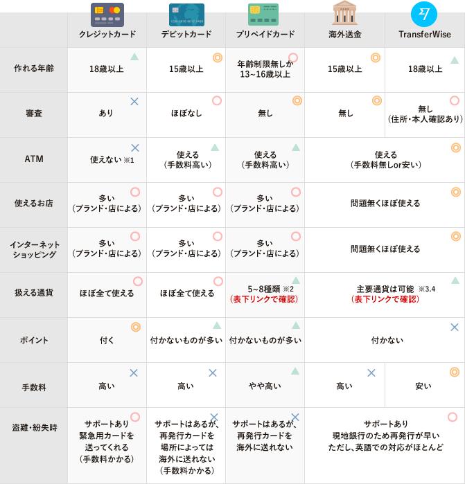 クレジットカード・デビットカード・プリペイドカード・海外送金・Transferwiseの細かな利用範囲の違い 表