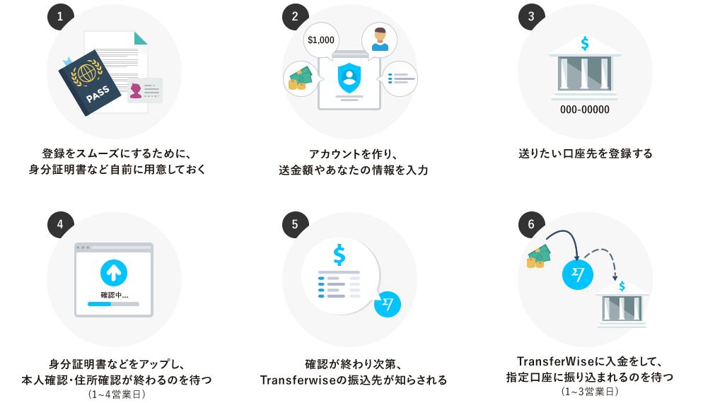Transferwiseの使い方6ステップ とっても簡単です。