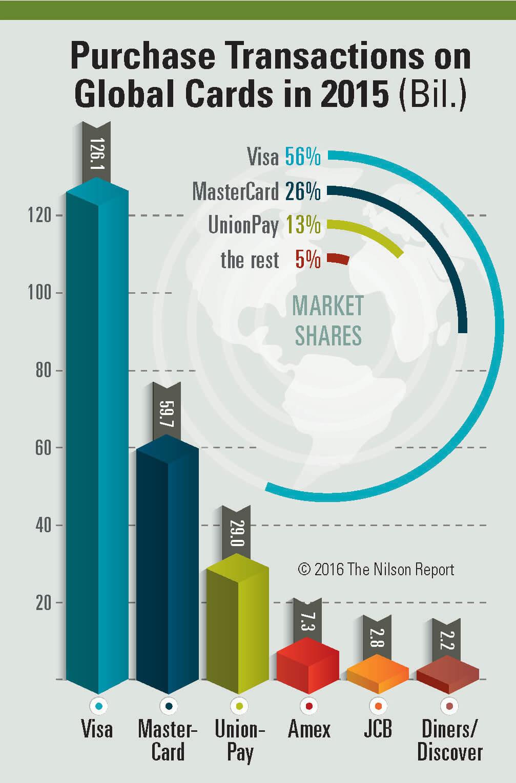 全世界で、Visaの取引件数が56% Mastercardの取引件数が26%