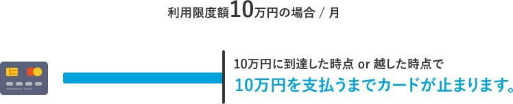 利用限度額10万円の場合、10万に到達or超えてしまうと、10万円を支払うまでカードが利用できなくなります