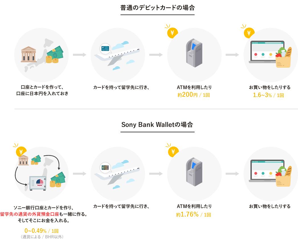 sonybankwalletは外貨預金口座に入れた時と、ATMを利用した時だけに手数料がかかります。