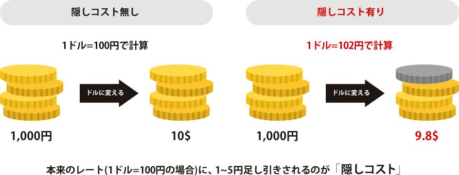隠しレートとは、本来1ドル=100円で計算するものを、97円や102円と行ったように、普通のレートよりも多く低くレートを変えることによって無駄な手数料を発生させる物です。