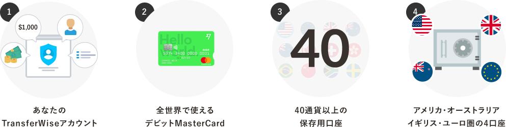 TransferWiseのボーダレス口座を作ると、あなたのカウント・デビットMasterCard・40通貨以上の通貨保存口座・受け取りもできる銀行のような4口座 が無料で手に入ります!