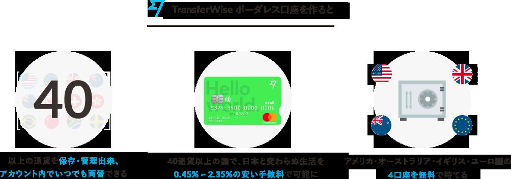 ボーダレス口座を作ると、3つの物が手に入ります。1 : 40以上の通貨を保存・管理出来、アカウント内でいつでも両替できる。 2 : 40通貨以上の国で、日本と変わらぬ生活を0.45% ~ 2.35%の安い手数料で可能に。 3 : オーストラリア・オーストラリア・イギリス・ユーロ圏の4口座を無料で持てる
