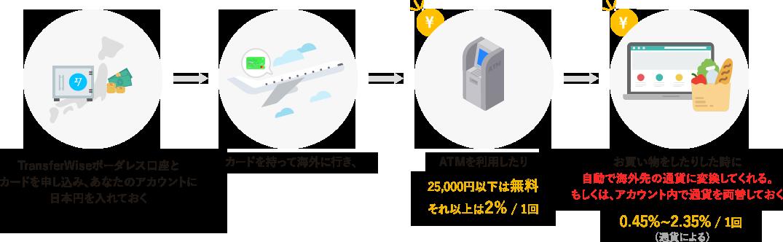 ボーダレス口座に日本円を入れておけば、あとは日本と同じ生活を海外で行う事ができます。しかも「最も安い価格」でです。