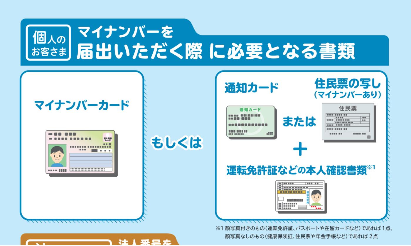 マイナンバーの提出・申請には「マイナンバーカード」もしくは「マイナンバー通知カード or マイナンバー記載の住民票 + 本人確認書類」が必要です。