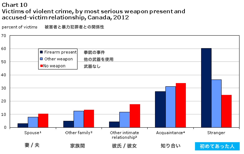 2012年の被害者と暴力犯罪者との関係性をグラフにした物。初めてあった人との暴力事件が過半数