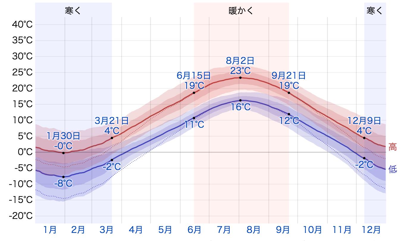 ハリファックスの気温