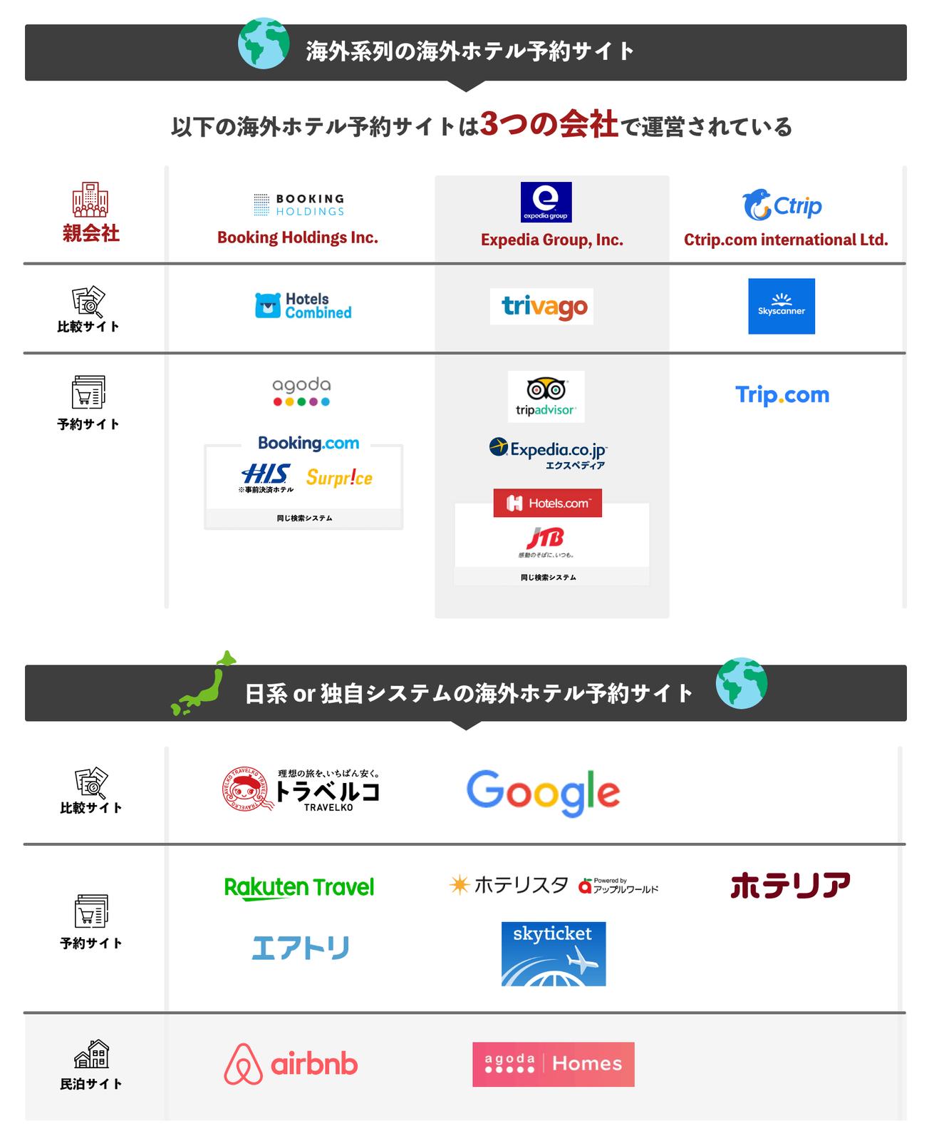 日本で人気のある21サービスを分別した画像。12サイトが海外系列の会社で、この12サイトは3つの会社で運営されています。残りの9サイトは日経もしくは独自システムを使った海外系列です。