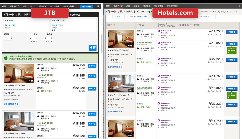 JTBの海外ホテル予約はHotels.comのシステムを使っているため全く同じです。