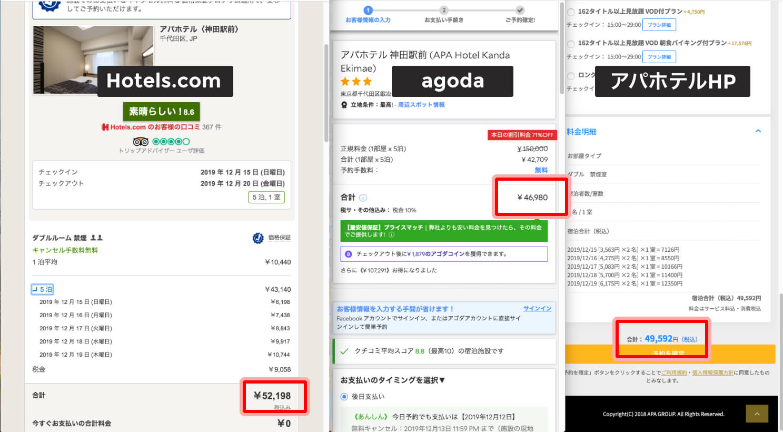 アパホテルのHP直接予約とagoda / hotels.comを比較した画像。アパホテルのHPには最安!と書かれていましたが、結果agodaが最安になりました。