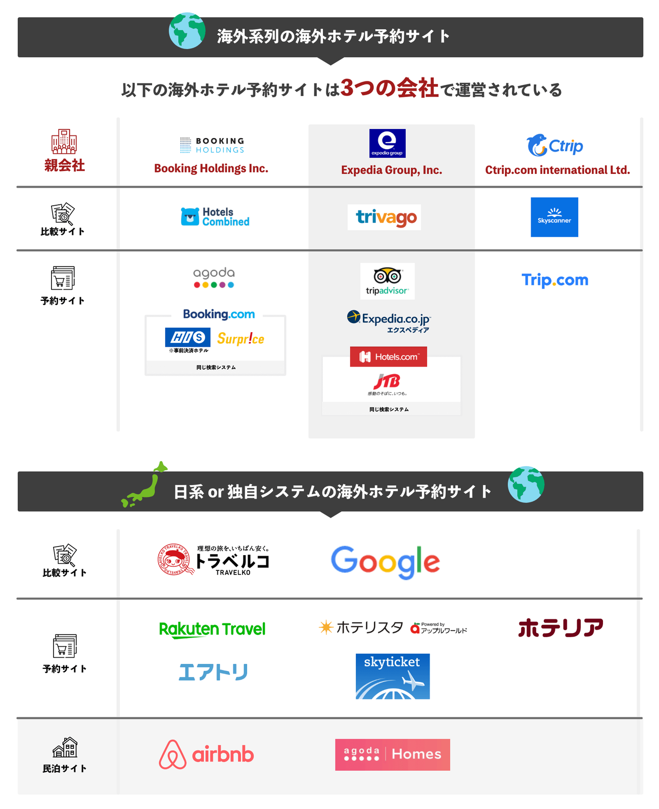海外ホテル業界の相関図。ほとんどが3グループで経営されており、残りは日系 or 独自システム