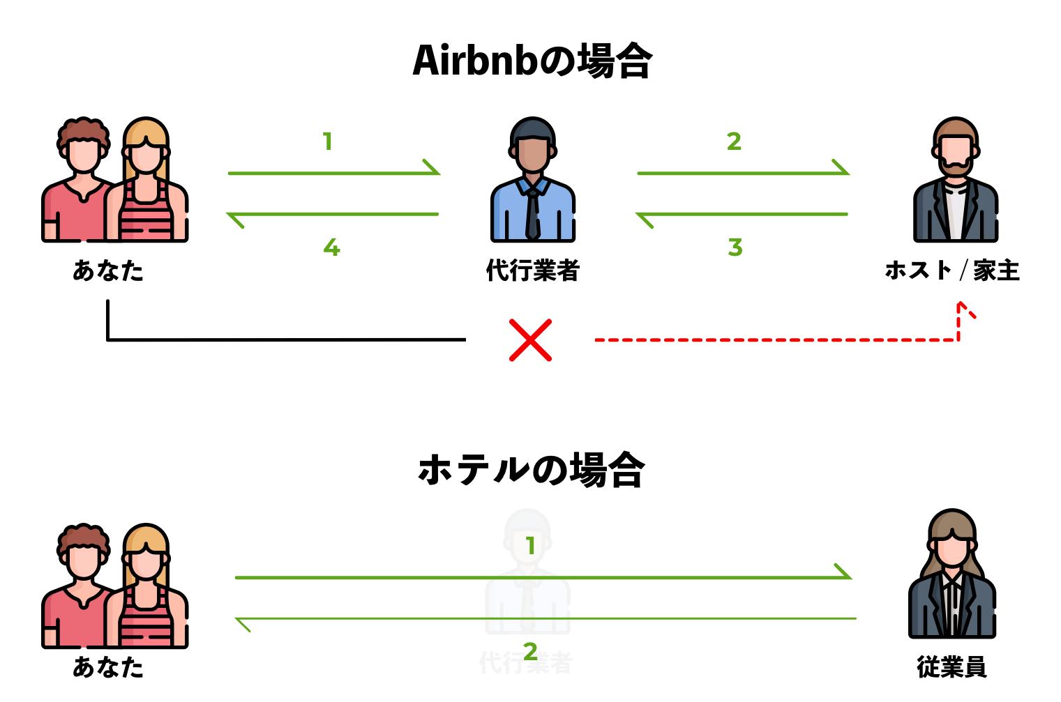 Airbnbとホテルの連絡経路の違い。ホテルだと受付に言えば終了ですが、Airbnbの場合はそうはいきません。