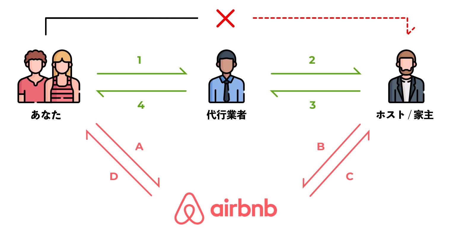 ホストに連絡するのさえ面倒くさいのに、そこにAirbnbが絡むと余計に時間がかかります。ユーザーから代行業者、代行業者からホスト。ユーザーからAirbnbからホスト...ややこしい!!