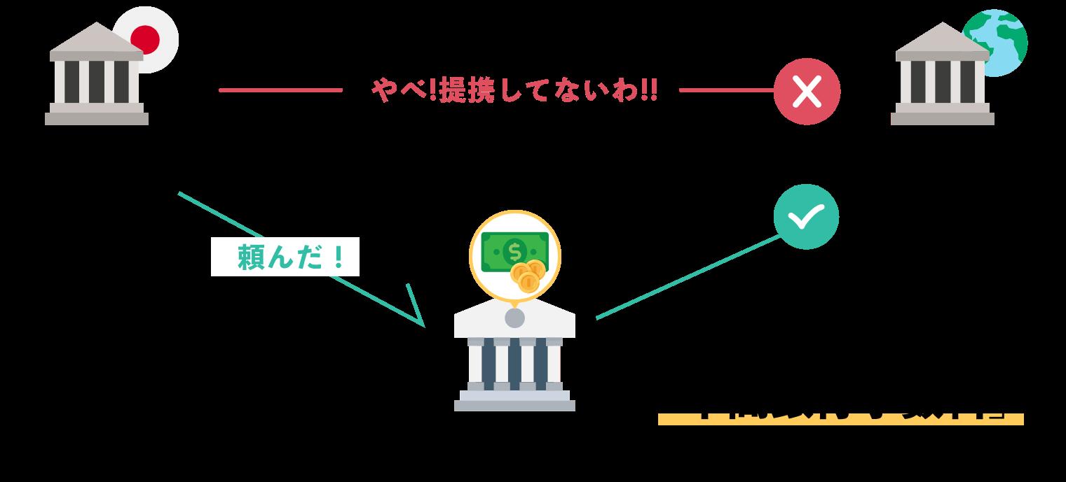 海外送金の図式。ところがどっこい。海外送金には銀行同士が提携している必要があります。もしこの提携がない場合、別の銀行を経由して海外送金する形になります。これが中間銀行手数料です。