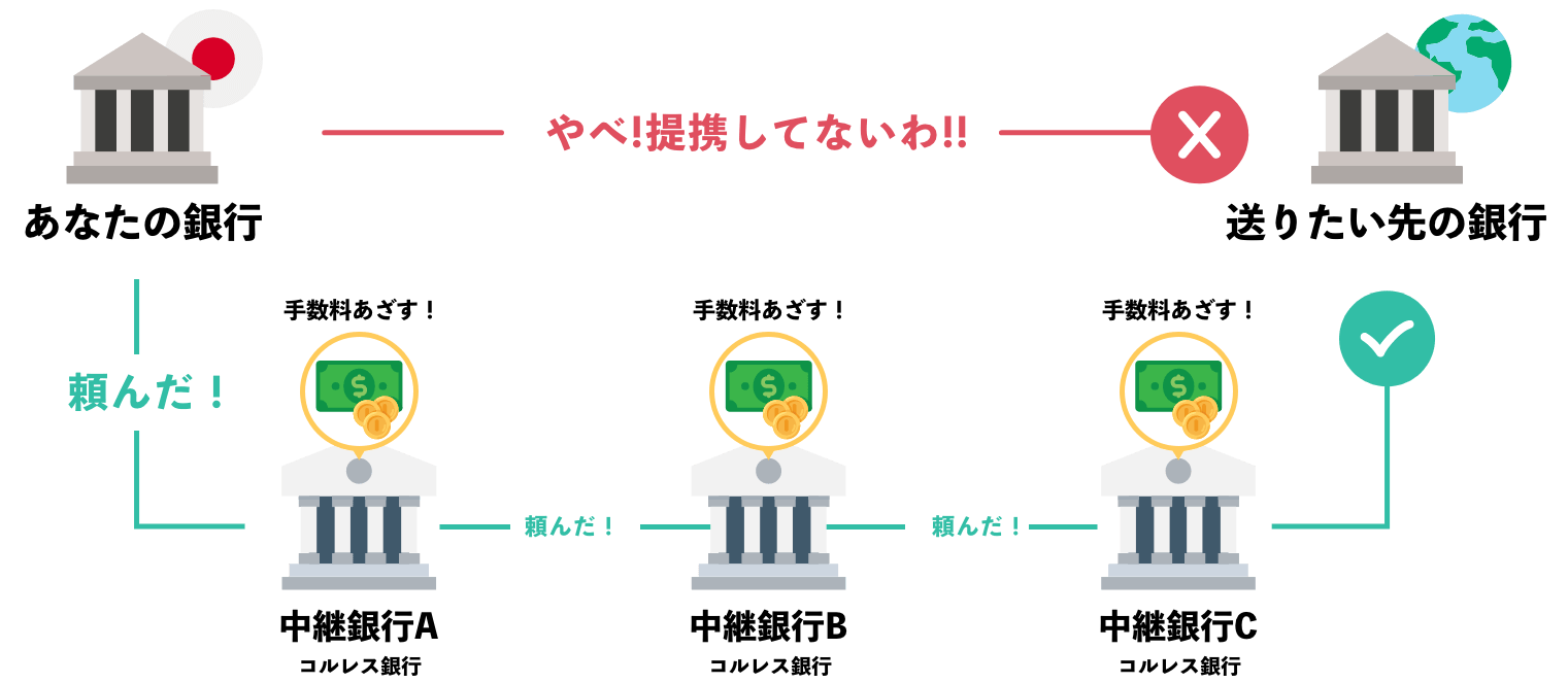 海外送金の図式。海外送金では通常1~3の中間銀行が間に入るため、余計に手数料がかかります。はい、銀行での海外送金は即座にやめましょう。