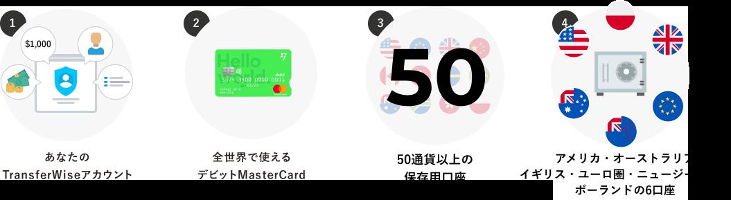 TransferWiseのマルチカレンシー口座を作ると、あなたのカウント・デビットMasterCard・50通貨以上の通貨保存口座・受け取りもできる銀行のような6口座 が無料で手に入ります!