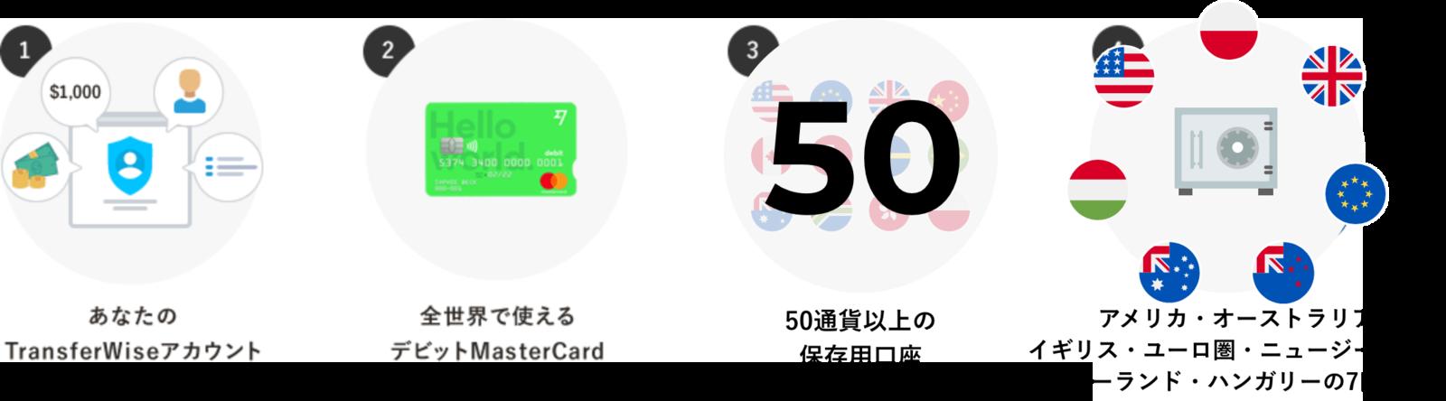 TransferWiseのマルチカレンシー口座を作ると、あなたのカウント・デビットMasterCard・50通貨以上の通貨保存口座・受け取りもできる銀行のような7口座 が無料で手に入ります!