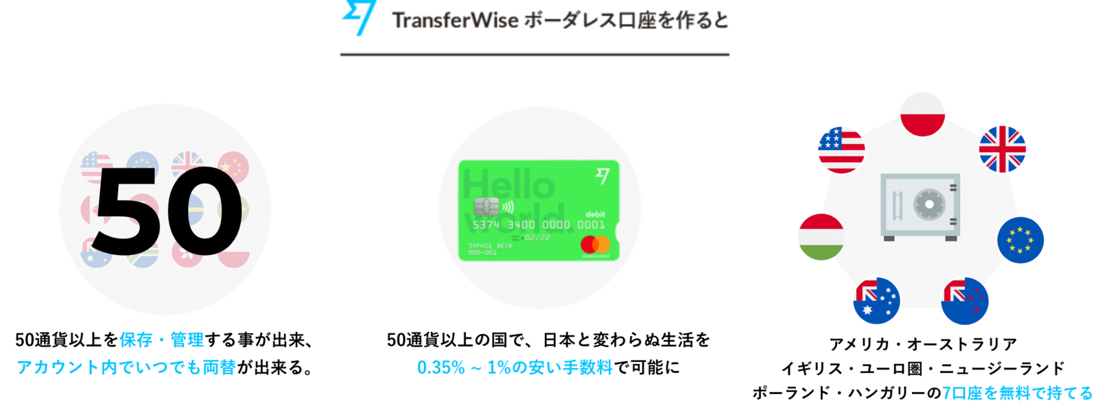 マルチカレンシー口座を作ると、3つの物が手に入ります。1 : 50以上の通貨を保存・管理出来、アカウント内でいつでも両替できる。 2 : 50通貨以上の国で、日本と変わらぬ生活を0.35% ~ 1%の安い手数料で可能に。 3 : アメリカ・オーストラリア・イギリス・ユーロ圏・ポーランド・ニュージーランド・ハンガリーの7口座を無料で持てる