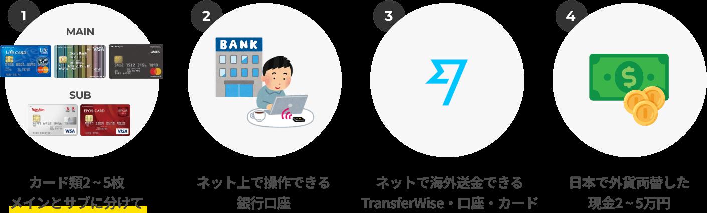 留学には必ず4つのものを用意しましょう。カード類2~5枚 / ネットで操作できる口座 / TransferWiseアカウント・口座・カード / 少額の現金。これさえあれば留学は怖いものなしです!