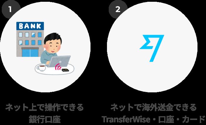 ネット上で操作できる銀行口座と、ネットで海外送金できるWise・口座・カードを必ず用意しておいてくださいね。